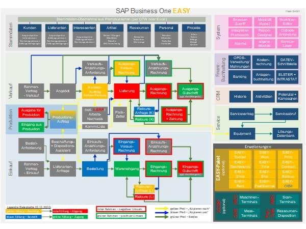 SAP Business One EASY - Gesamtübersicht - Haak GmbH